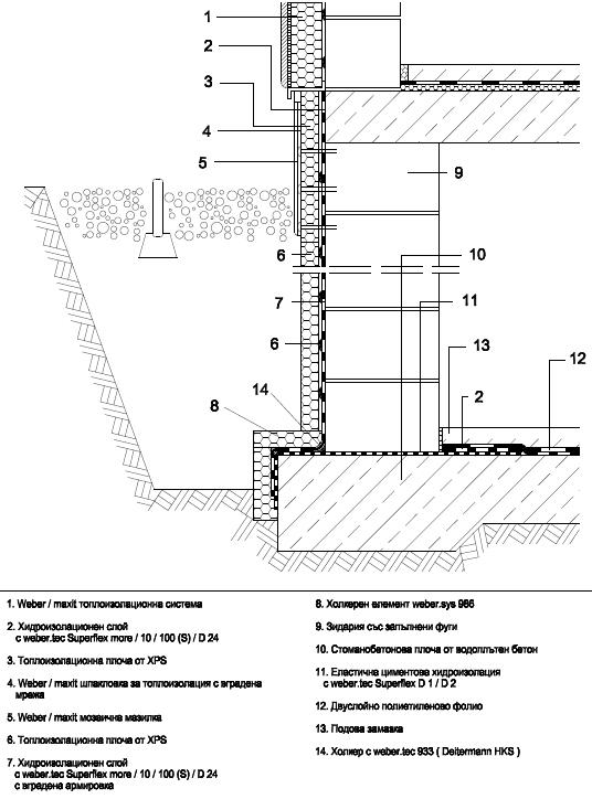 Хидроизолиране срещу акумулиращи се в основите инфилтрирани дъждовни води. Стени от зидария, плоча от водоплътен бетонпо БДС EN 206-1 и DIN 1045-2. Хидроизолиране с weber.tec Superflex more/10/100(S)/D 24.