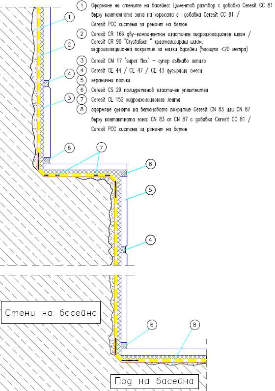 Формиране, запечатване и керамични облицовки на стените на басейн