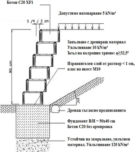 Вертикален разрез - неармирана стена с височина 90 cm