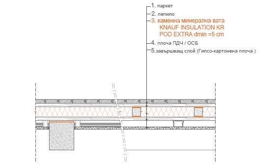 Изолация на междуетажна конструкция между отопляеми помещения, дървена конструкция 1