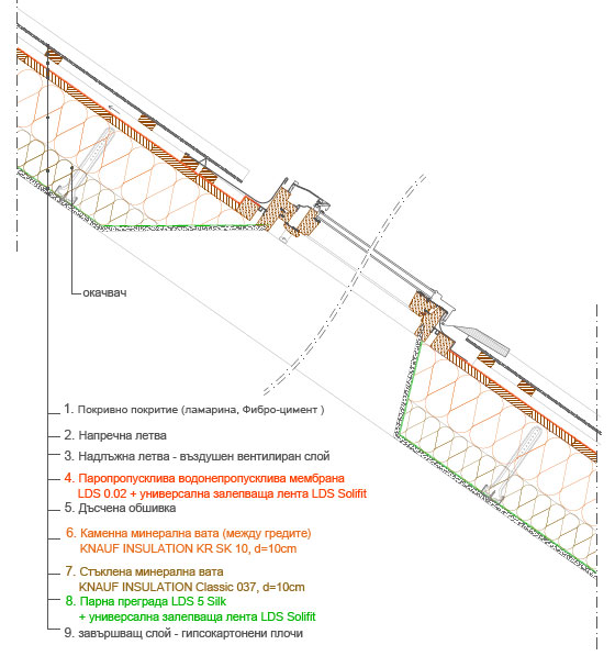 Изолация на единично вентилиран скатен покрив с вълнообразно покритие 2