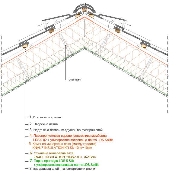 Решение за саниране и адаптиране на скатен покрив 3